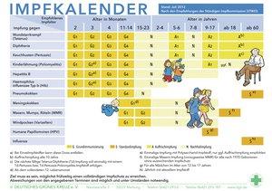 Neue Impf-Empfehlungen der STIKO sind veröffentlicht